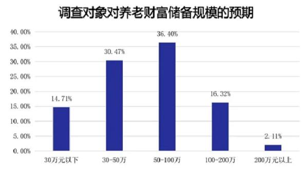 面对老龄化人口现状,储备多少财富可满足养老?(下)