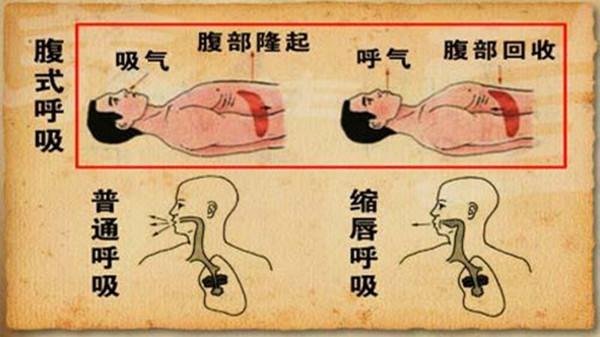 慢阻肺患者在冬季要注意什么?成都金牛区养老院一暄康养为您介绍(二)-腹式呼吸