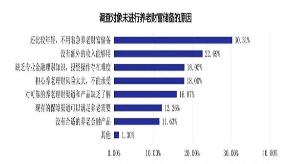 以成都养老院收费标准要储备多少财富可满足养老需求?(上)