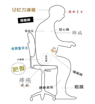 成都养老院经验分享:久坐成疾示意图