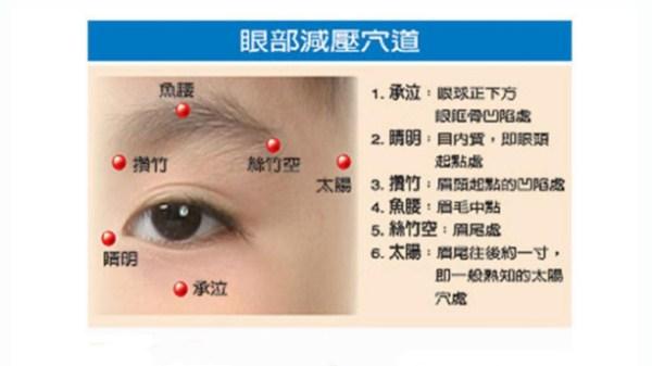 半月谈-眼部减压穴道图