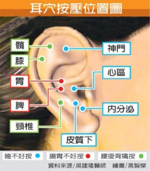 半月谈-耳部按压位置图