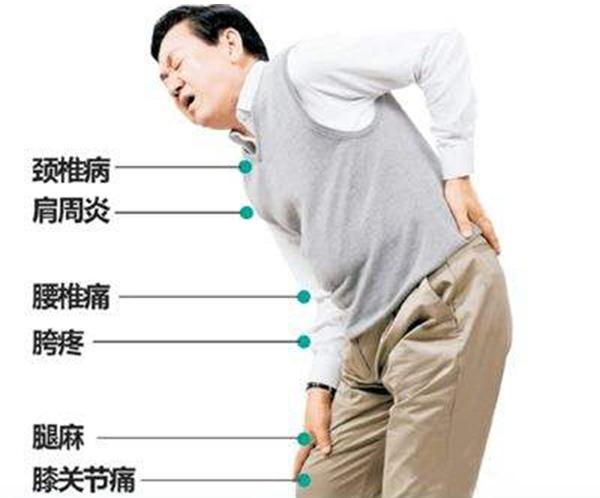 颈肩腰腿痛